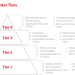 What Tier Standard Does Your Datacenter Live up to?