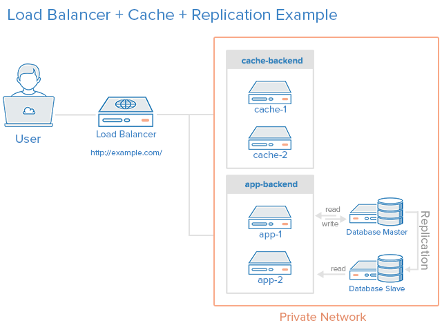 Load Balancer, HTTP Accelerator, and Database Replication Combined