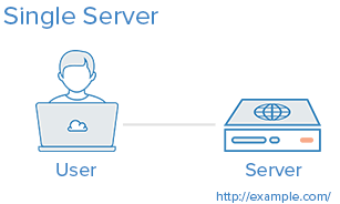 5 Common Server Setups For Your Web Application