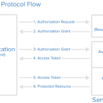 An Introduction to OAuth 2