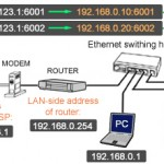 iptables Tips and Tricks - Port Redirection