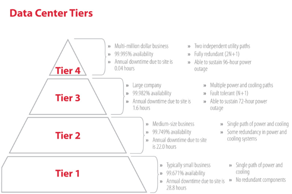Uptime_Data_Center_Tiers
